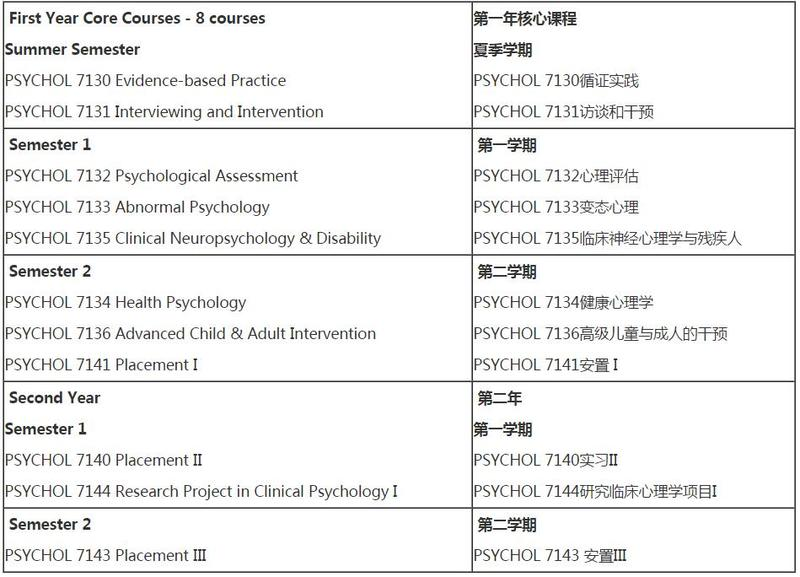 阿德莱德大学心理学专业课程设置