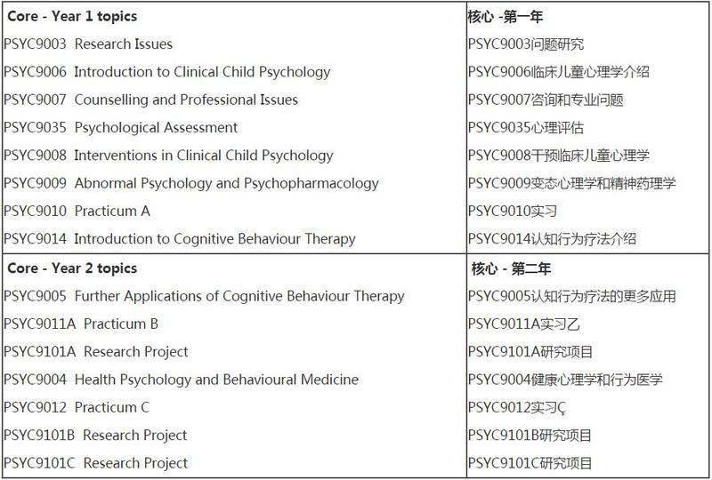 弗林德斯大学心理学专业课程设置