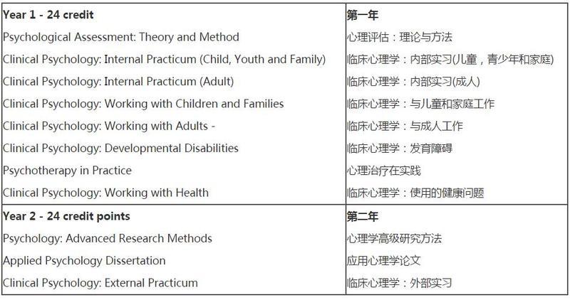 莫道克大学心理学专业课程设置