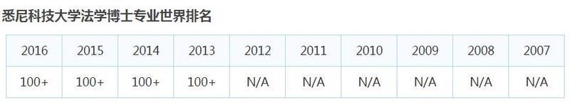 悉尼科技大学JD专业排名