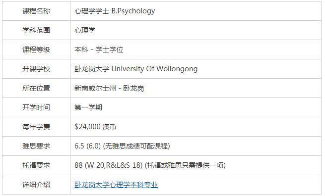 卧龙岗大学心理学专业基本信息